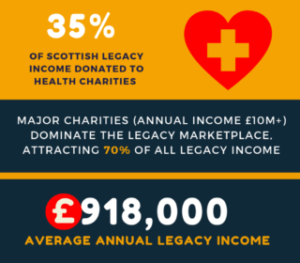 Scottish charities seeing rapid growth in legacy income_Blog_Body Image3 | Remember A Charity